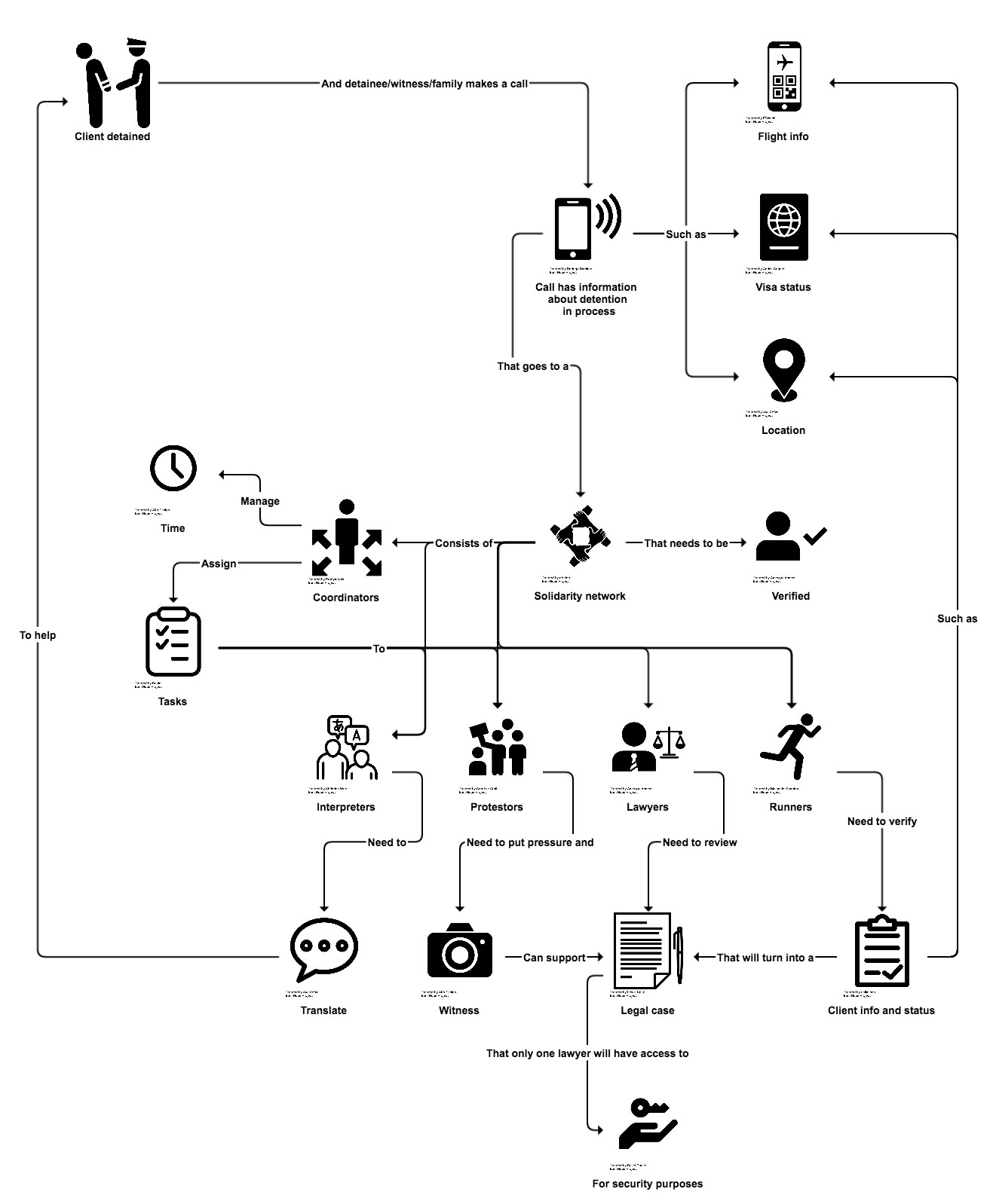 Rapid response alert system i created a user flow diagram to describe how people helped detainees travelling into jfk airport pooptronica Gallery